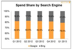 The Search Agency's Quarterly State of Paid Search, released today, shows Bing's share of spend rose 3.6% year-over-year to 21%. The market share grab comes after four consecutive quarters of a relatively stable split between Google and Bing.
