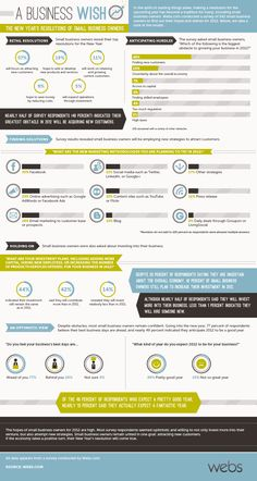2012 New Years Resolutions for Small Business Infographic