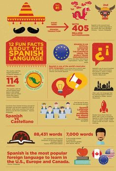 12 Fun Facts about the Spanish Language. Learn Spanish Online! Request your free trial lesson: www.learnspanishonline.gt #SpanishLessons #spanishfacts
