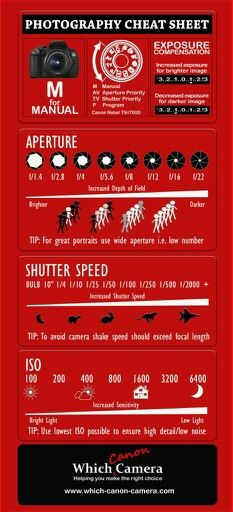 Brand New Photography Cheat Sheet to help you master your digital camera. Master the Manual Setting!...