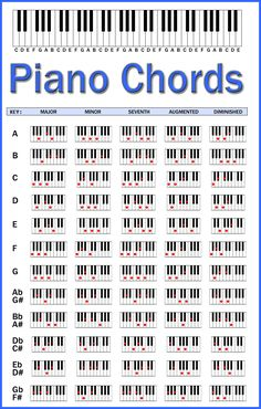 piano chords chart - Google Search