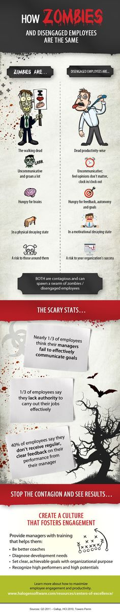 Business and management infographic & data visualisation Infographic: How zombies and disengaged employees are the same – 2012 Halloween … Infographic Description Infographic: How zombies and disengaged employees are the same – 2012 Halloween Campaign Hr Humor, Employee Morale, Talent Management, Hr Management, Change Management, Morale Boosters, Software, Employer Branding, Employee Engagement