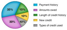 Credit Score is like a grade in school. In school, grades are calculated by taking scores from tests, homework, exams etc . Instead of using tests etc. it uses the information in your credit report to calculate credit score. Different factors are responsible for FICO credit score.....