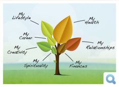 MindBloom.com; stumbled across this while on my health insurance website (I know, right?)- really great for inspiration and goal-setting (KLH)