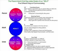 Transactional Analysis model of self. By Kendra Marr http://theidealisticeducator.wordpress.com/tag/transactional-analysis/