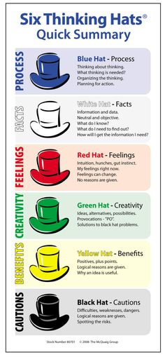 Summary of DeBono's 6 Hats. Great for meetings, brainstorming - in corporate and here (simplified!) in schools! Great stuff... http://www.debonoforschools.com/Six_Hats_Summary_card01.jpg