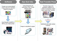 What is dye sublimation printing and what can it do for my business?(2)