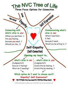 Non violent Communication Tree of Life - Marshall B. Rosenberg