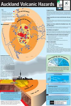 Poster showing existing Auckland volcanoes and predicting possible hazards and responses. Auckland-volcanic-hazards.jpg (2357×3499)
