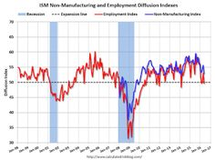 Earlier: ISM Non-Manufacturing Index decreased to 52.9% in May