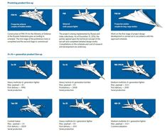 4th generation jet fighter - Google Search Fighter Aircraft, Fighter Jets, Embedded Image Permalink, Aviation, Places To Go, Military, Planes, War, Google Search