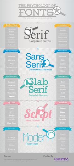 #Infographie - marketing de contenu - psychologie of fonts