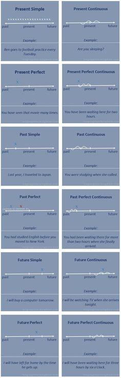 English TENSES timeline #learnenglish                                                                                                                                                                                 More