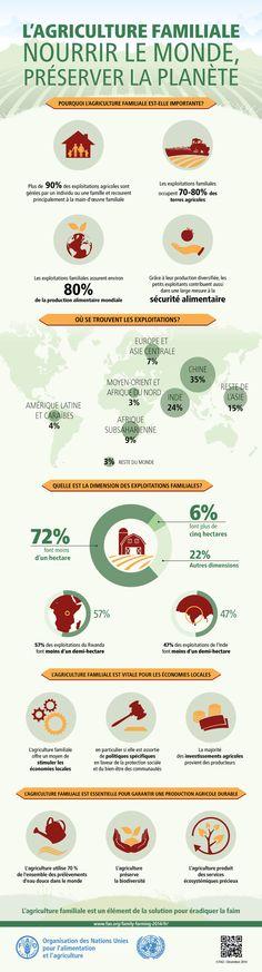 L' #AgricultureFamiliale joue un rôle important au niveau socio-économique, environnemental et culturel #AIAF10