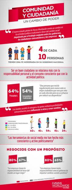 Comunidad y ciudadanía: un cambio de poder #infografia #infographic #socialmedia