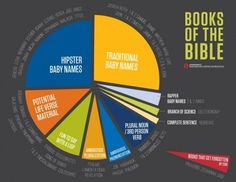 Books of the Bible #Infographic