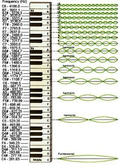 Musical Scale, wavelengths, fundamental frequencies                                                                                                                                                     Mais