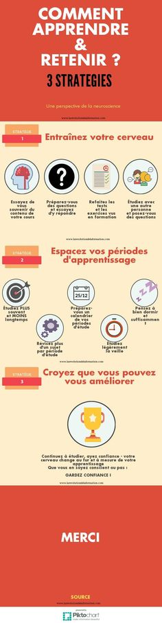 Psychology infographic and charts Comment Apprendre ?