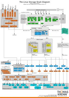 Linux kernel - Wikipedia, the free encyclopedia
