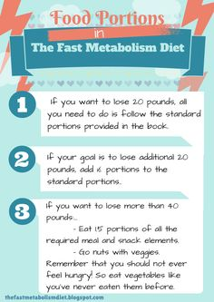 Food portions in the Fast Metabolism Diet. #thefastmetabolismdiet #fmdfoodportions