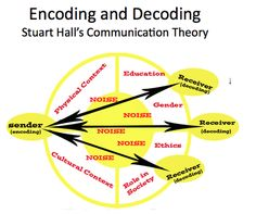 Subject Matter: Hall's (1973) Encoding/Decoding Theory