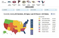 Facebook teams up with CBS and launches an interactive dashboard that lets you see what NFL teams are most popular online, and what fans are talking about.