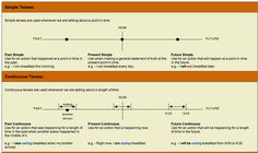 Today I was looking for a timeline chart for all the verb tenses in English that was intuitive uncluttered included the grammatical na. Tenses Grammar, Verb Tenses, English Grammar Tenses, English Verbs, English Tips, Learn English, English Class, English Language Learning, Teaching English