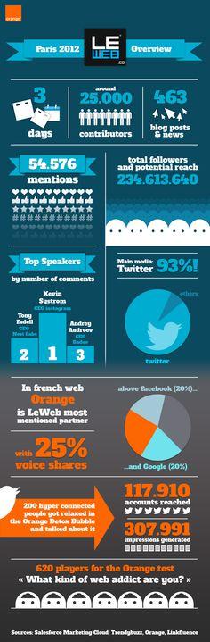 Infographie #LeWeb12 Paris - infographie - www.eewee.fr