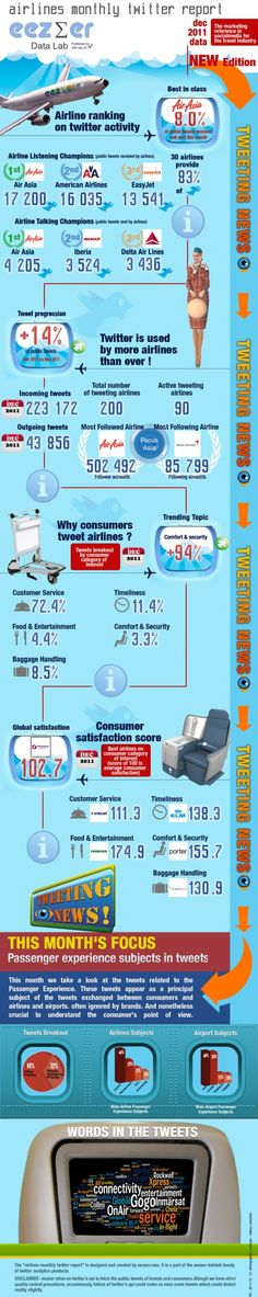 Airlines using Twitter in December. #Infographic