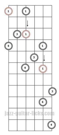 Minor 7th guitar arpeggio pattern 3 fingering