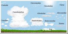 Meteorology is the study of weather; its patterns, causes and effects. Meteorology has enabled us to predict the weather with remarkable accuracy. Teaching Science, Science For Kids, Earth Science, Science Activities, Science Experiments, Science Ideas, Weather Activities, Summer Activities, Weather Cloud