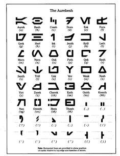 El Aurebesh completo con significado y pronunciación.
