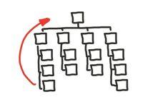 Perinteinen ylhäältä alas -organisaatiokaavio. Disruptio iskee vanhoihin rakenteisiin tuhovoimalla – kannattaisiko tehdä se itse? Treenaa: Käännä organisaatio/tiedonkulku/ideointi toisinpäin.