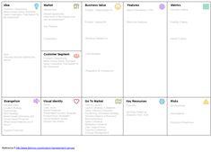 visual management canvas – RechercheGoogle Visual Management, Recherche Google, Canvas, Tela, Canvases