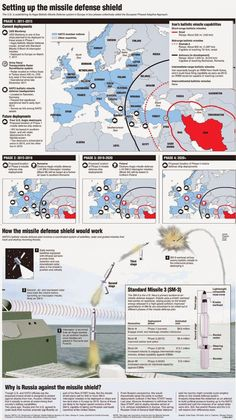 This reveals the European Phased Adaptive Approach. This program will be set-up in 3 phases and it will protect the entire European from ballistic missiles. It was approved by the Lisbon Summit in November and it will be completed in Patriotic Images, Military Weapons, Military Equipment, Mickey And Friends, Us History, Modern Warfare, War Machine, Military History, Special Forces