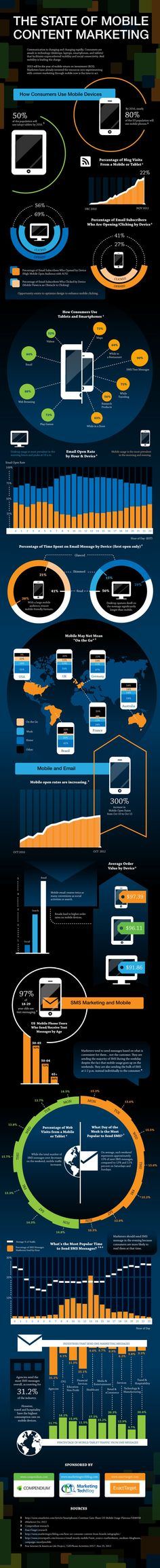 The State of Mobile Content Marketing #Infographic