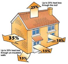 """Small Changes Around The House Could Save Ontarians At Least $770 On Energy Bills!  """"How to spend less money heating your home"""" has been shared on Stratford Real Estate by Matt Francis - Peak Realty Ltd.  http://mattfrancis.ca/how-to-spend-less-money-heating-your-home/"""