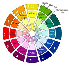 'Hair Color Wheel' - handheld Color Theory Monitor for Hair Color Enthusiasts (Crib Colorists)