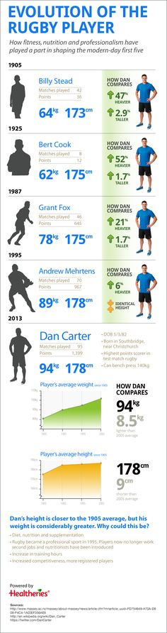 The Evolution of the rugby player