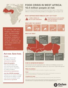 Infographic of the West Africa food crisis. 18.4 million people are at risk of hunger.
