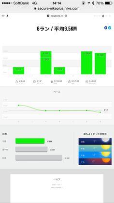 僕のほぼ朝活ランニング、今日までの一週間実行結果!6ラン、平均9.5km、総距離57.0km、総時間5:57:32、2,844kcal消費!ジムワークアウトでのラン、アクティブレストを取り入れた週!天気もあるか。2015年7月19日。