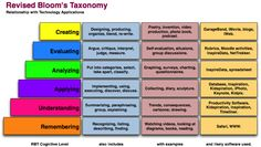 higher order thinking strategies for learning Thinking Strategies, Nursing Process, Teaching English Online, Higher Order Thinking, Classroom Labels, School Plan, Blooms Taxonomy, Training And Development, Formative Assessment