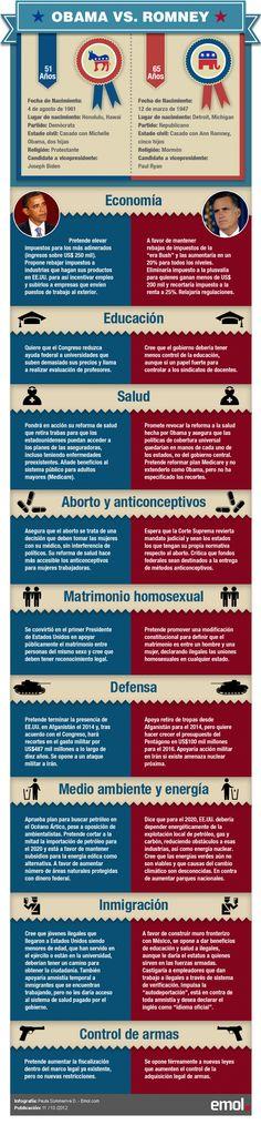 Infografía: Las principales posturas de Obama y Romney