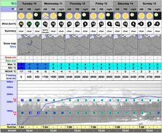 Vaše fotografie z jazdenia na INSTAGRAMe, počasie na ďalší týždeň