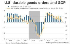 US durable goods signals weaker GDP to come.