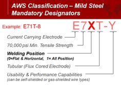 The American Welding Society (AWS) classification number for a particular flux-cored electrode will tell you, among other things, its intended welding position. Description from fabricatingandmetalworking.com. I searched for this on bing.com/images