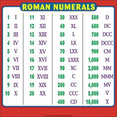 Roman Numerals Chart: Reference Page for Students