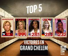11/5/15 Top-5 Players With Most Grand Slam Victories! ... Via Nicovenus:     @WTA #VenusWilliams #SerenaWilliams #Top5  n 3 & n5 in history !  Serena and Venus Williams  #williamssistersrock