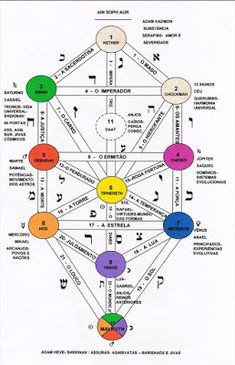tree of life ray manifestation Masonic Symbols, Ancient Symbols, Bola Medicinal, Nikola Tesla Patents, Wicca, Biblical Hebrew, Oracle Tarot, Aradia, 7 Chakras