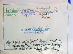 Midweek Map: Metaphors in Storytelling   Thinking Maps